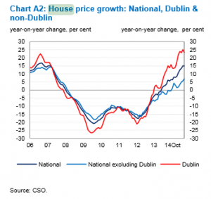 irish House Price Growth Year on Year 2006 to 2014