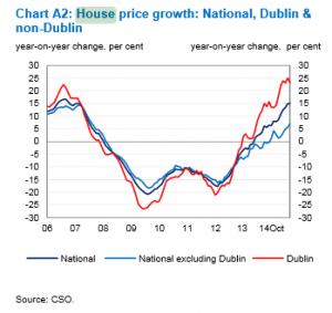 irish House Price Growth Year on Year 2006 to 2014